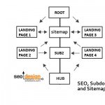 SEO, Subdomains, Site Architecture and Sitemaps