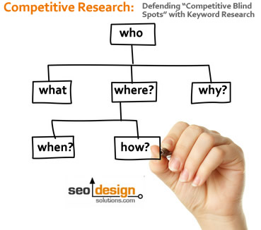 Keyword Research, SEO and Competitor Analysis