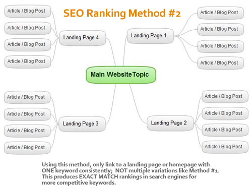 SEO Ranking Method#2 for Exact Match Competitive Rankings