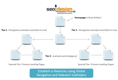 SEO Tips for Templates Part 1