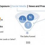Is Your Sales Funnel Informational, Navigational or Transactional?