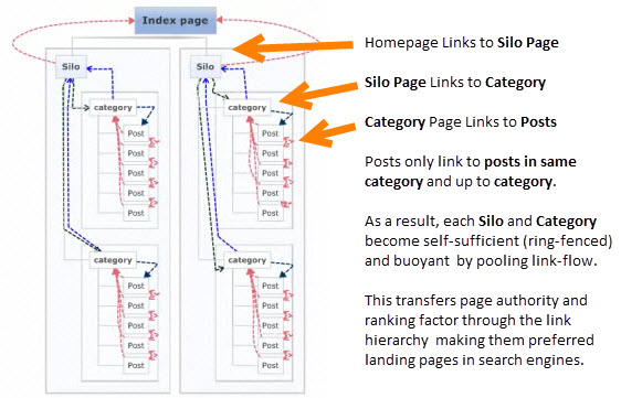 website-silo-architecture-example