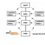 SEO Web Site Architecture and Why It's Important