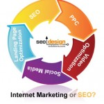 Internet Marketing or SEO?