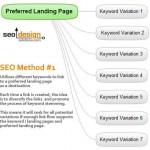 SEO Method#1 to Produce Keyword Stemming