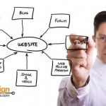SEO Tips for Server Side Includes, Sitemaps and Internal and External Links